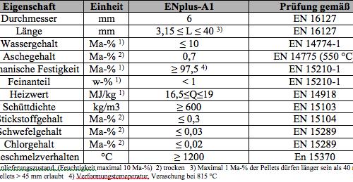 Holzpellet-Qualität von Pellets-Check